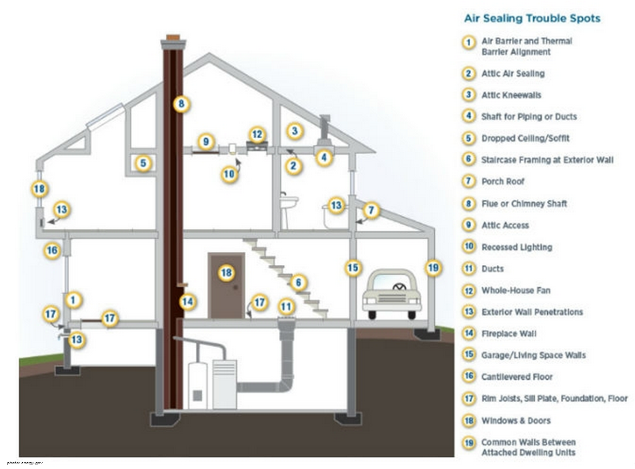 Is Energy Sneaking Out Of Your Home And Costing You Marlin Services Rim Lighting Diagram Air Sealing Trouble Spots In
